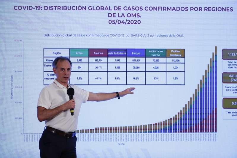 México llega a 125 defunciones y 2.439 casos confirmados por COVID-19