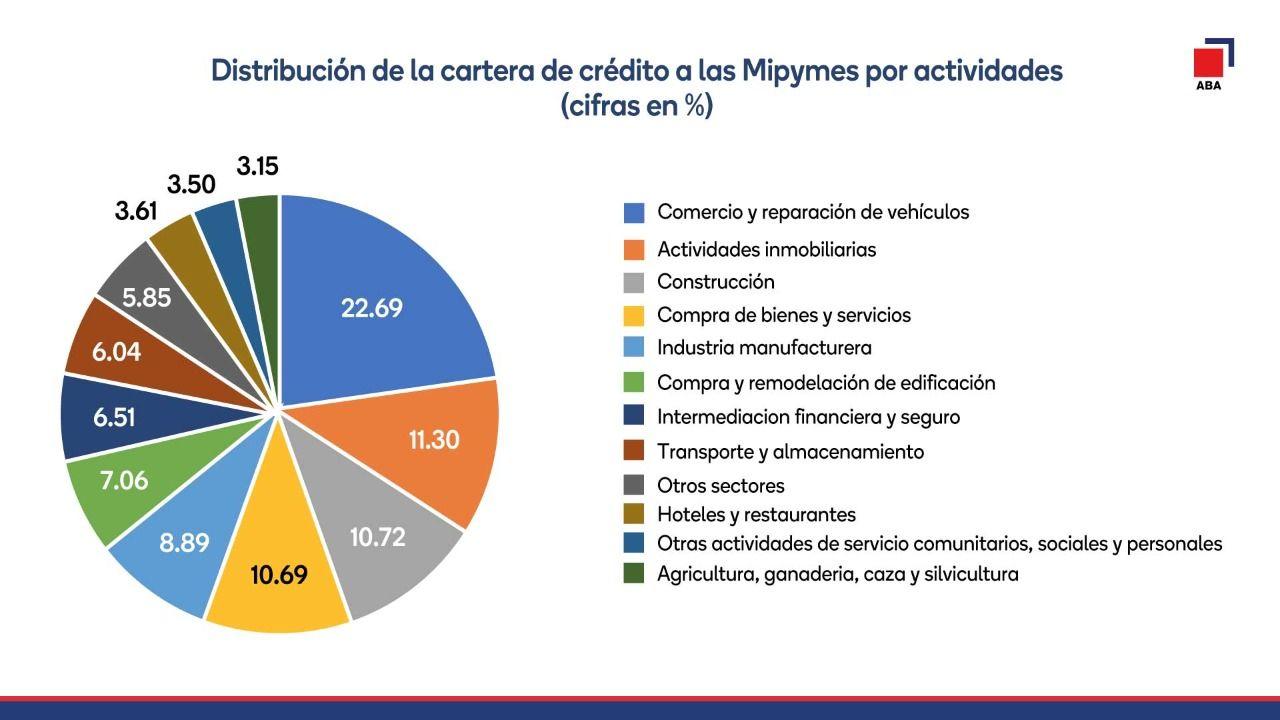 Créditos del sector financiero a las mipymes alcanzaron RD$352 mil millones